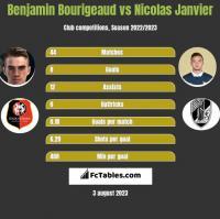Benjamin Bourigeaud vs Nicolas Janvier h2h player stats