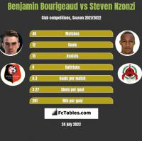 Benjamin Bourigeaud vs Steven Nzonzi h2h player stats