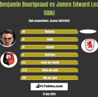 Benjamin Bourigeaud vs James Edward Lea Siliki h2h player stats