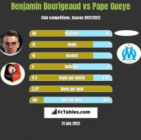 Benjamin Bourigeaud vs Pape Gueye h2h player stats