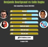 Benjamin Bourigeaud vs Colin Dagba h2h player stats