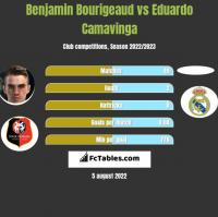 Benjamin Bourigeaud vs Eduardo Camavinga h2h player stats