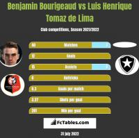 Benjamin Bourigeaud vs Luis Henrique Tomaz de Lima h2h player stats
