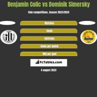 Benjamin Colic vs Dominik Simersky h2h player stats