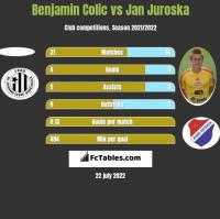 Benjamin Colic vs Jan Juroska h2h player stats