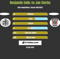 Benjamin Colic vs Jan Sterba h2h player stats