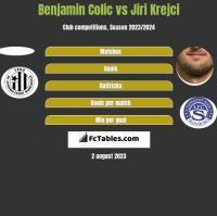 Benjamin Colic vs Jiri Krejci h2h player stats