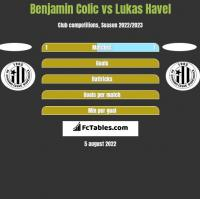 Benjamin Colic vs Lukas Havel h2h player stats