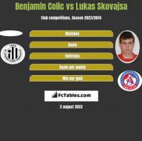 Benjamin Colic vs Lukas Skovajsa h2h player stats