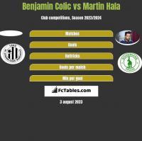 Benjamin Colic vs Martin Hala h2h player stats