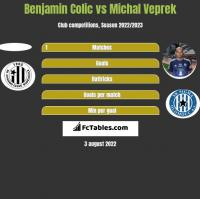 Benjamin Colic vs Michal Veprek h2h player stats