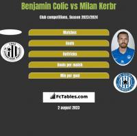 Benjamin Colic vs Milan Kerbr h2h player stats
