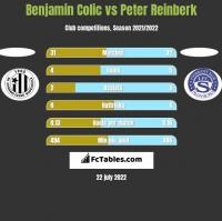 Benjamin Colic vs Peter Reinberk h2h player stats
