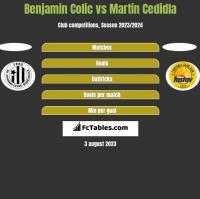Benjamin Colic vs Martin Cedidla h2h player stats