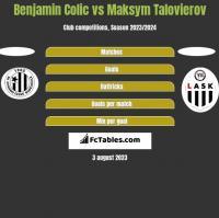Benjamin Colic vs Maksym Talovierov h2h player stats