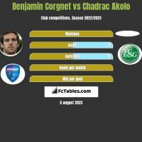 Benjamin Corgnet vs Chadrac Akolo h2h player stats