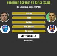 Benjamin Corgnet vs Idriss Saadi h2h player stats