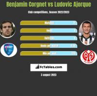 Benjamin Corgnet vs Ludovic Ajorque h2h player stats