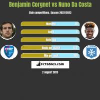 Benjamin Corgnet vs Nuno Da Costa h2h player stats