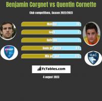 Benjamin Corgnet vs Quentin Cornette h2h player stats
