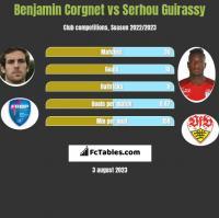 Benjamin Corgnet vs Serhou Guirassy h2h player stats