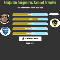Benjamin Corgnet vs Samuel Grandsir h2h player stats