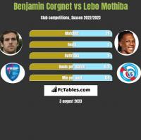 Benjamin Corgnet vs Lebo Mothiba h2h player stats