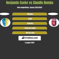 Benjamin Cseke vs Claudiu Bumba h2h player stats