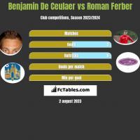 Benjamin De Ceulaer vs Roman Ferber h2h player stats
