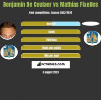 Benjamin De Ceulaer vs Mathias Fixelles h2h player stats