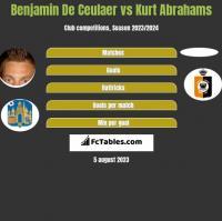 Benjamin De Ceulaer vs Kurt Abrahams h2h player stats
