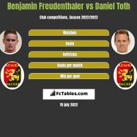 Benjamin Freudenthaler vs Daniel Toth h2h player stats