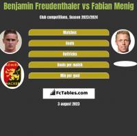 Benjamin Freudenthaler vs Fabian Menig h2h player stats