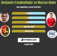 Benjamin Freudenthaler vs Marcus Maier h2h player stats