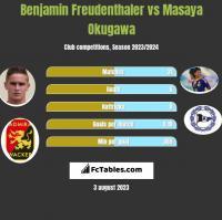 Benjamin Freudenthaler vs Masaya Okugawa h2h player stats