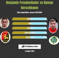 Benjamin Freudenthaler vs Roman Kerschbaum h2h player stats