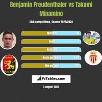 Benjamin Freudenthaler vs Takumi Minamino h2h player stats