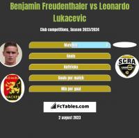 Benjamin Freudenthaler vs Leonardo Lukacevic h2h player stats