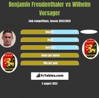 Benjamin Freudenthaler vs Wilhelm Vorsager h2h player stats