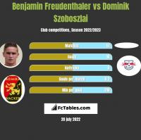 Benjamin Freudenthaler vs Dominik Szoboszlai h2h player stats