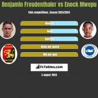 Benjamin Freudenthaler vs Enock Mwepu h2h player stats