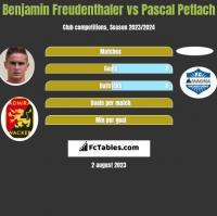 Benjamin Freudenthaler vs Pascal Petlach h2h player stats