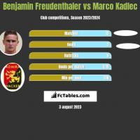 Benjamin Freudenthaler vs Marco Kadlec h2h player stats