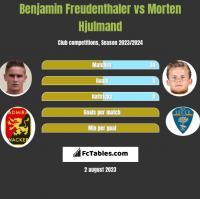 Benjamin Freudenthaler vs Morten Hjulmand h2h player stats