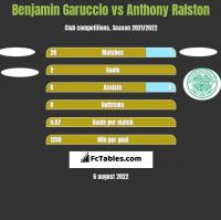 Benjamin Garuccio vs Anthony Ralston h2h player stats