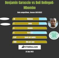 Benjamin Garuccio vs Boli Bolingoli-Mbombo h2h player stats
