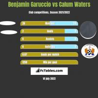 Benjamin Garuccio vs Calum Waters h2h player stats