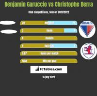 Benjamin Garuccio vs Christophe Berra h2h player stats