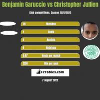 Benjamin Garuccio vs Christopher Jullien h2h player stats