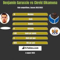 Benjamin Garuccio vs Clevid Dikamona h2h player stats